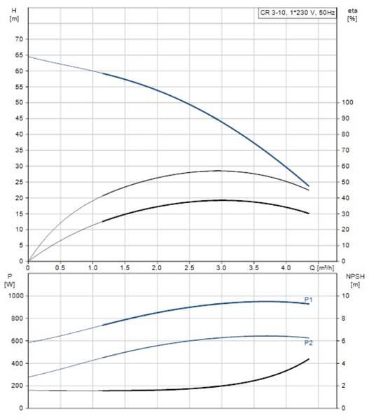 Grundfos  3m3/h 6 bar 1-fas
