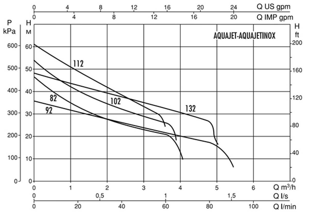 Vannpumpe 6 bar 20 liter Aquajet Inox 112 M