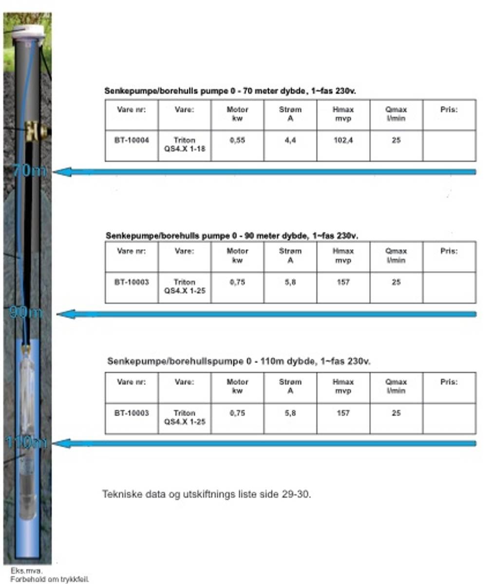 Senkepumpe Triton 1-12 1X230V