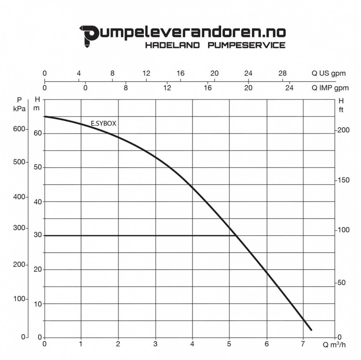 E.sypump 6 bar