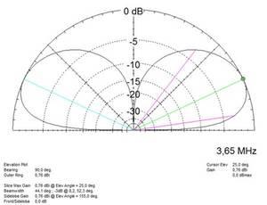 Bilde av EID-VHD2095 Frittstående vertikal antenne 20,95m