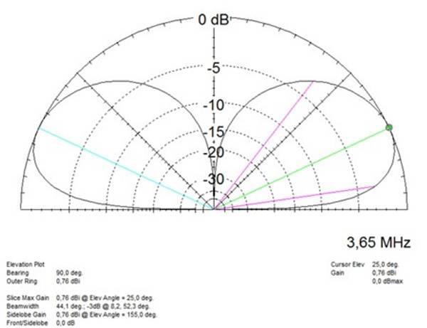 EID-VHD2095 Frittstående vertikal antenne 20,95m