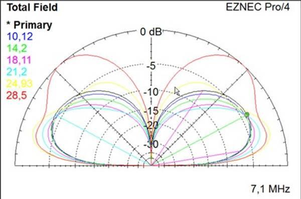EID-VHD735  Frittstående vertikal antenne 7,35m