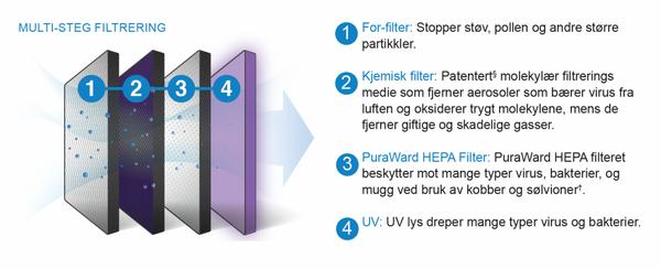 Luftrenser for bil - Purashield Mini UV