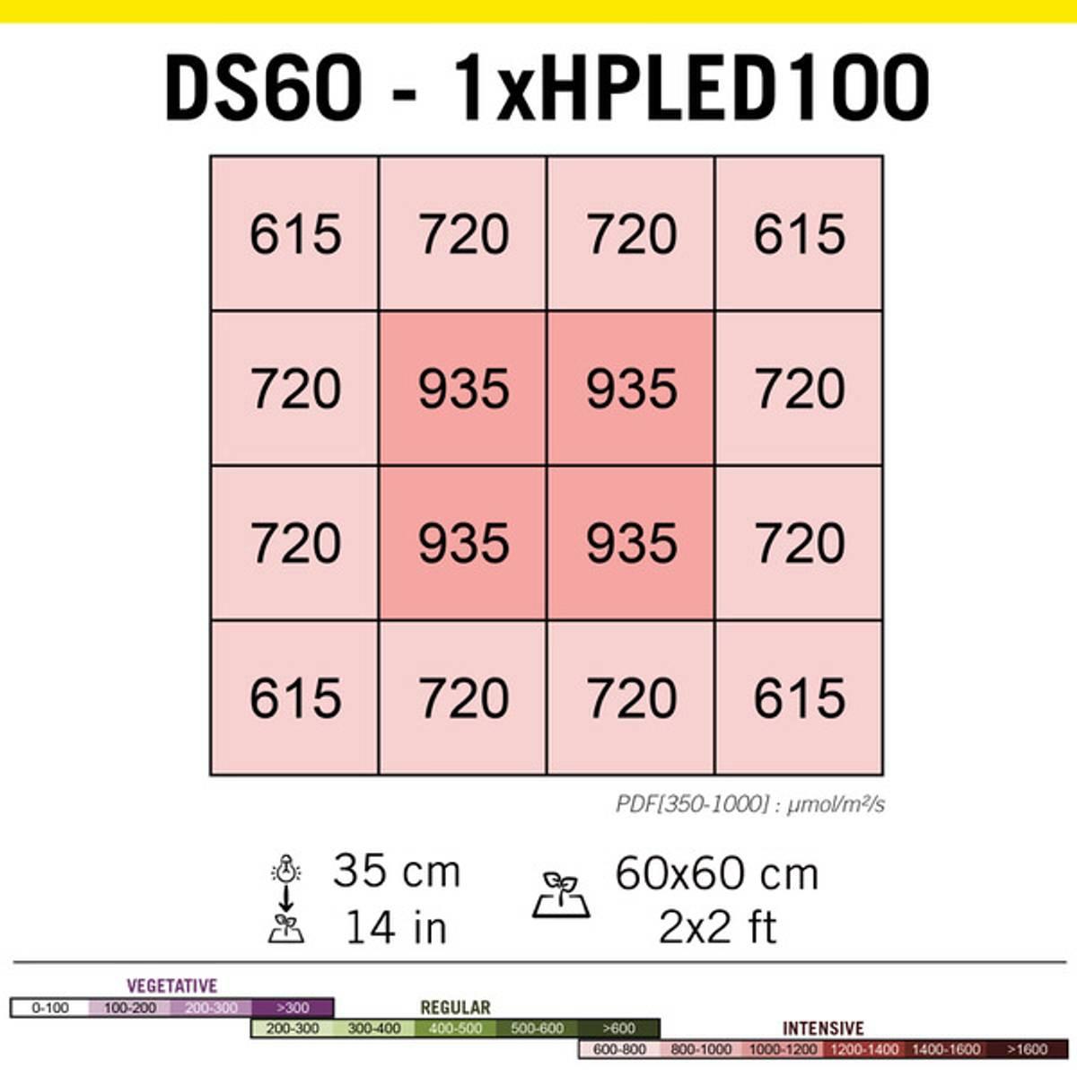 HPLED 100 W Fullspektrum, Secret Jardin