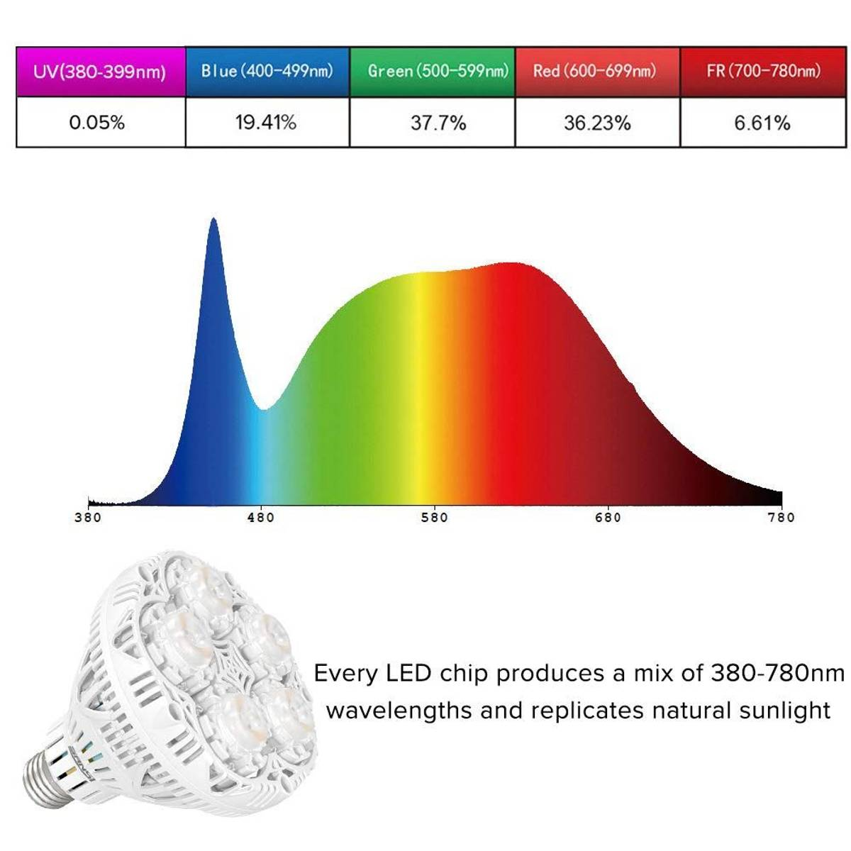 Sansi LED vekstlampe 24 W E27