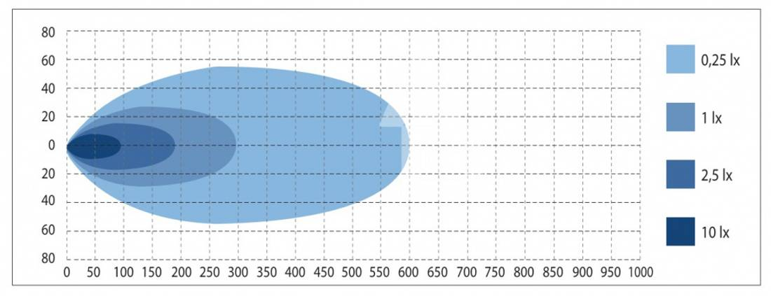 W-Light Storm 10 (306 mm)