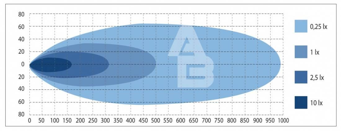 W-Light Comber (539 mm, buet)