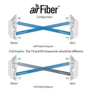 Bilde av airFiber 5/24 info