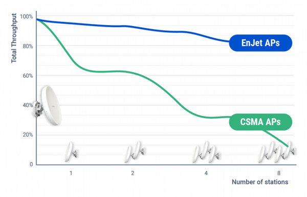 ENS500EXT-AC, 5GHz AC Wave 2, 2X2 MU-MIMO  5 dBi Omni dir. anten