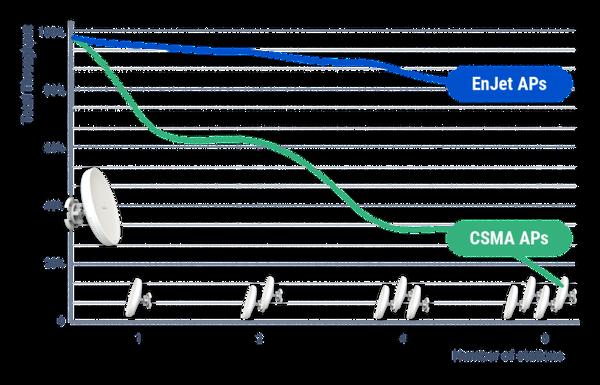 Enstation5-AC 19dBi ant. AC-Wave 2, 2X2 MU-MIMO ptp bridge.