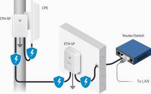 Bilde av Ethernet Surge Protector