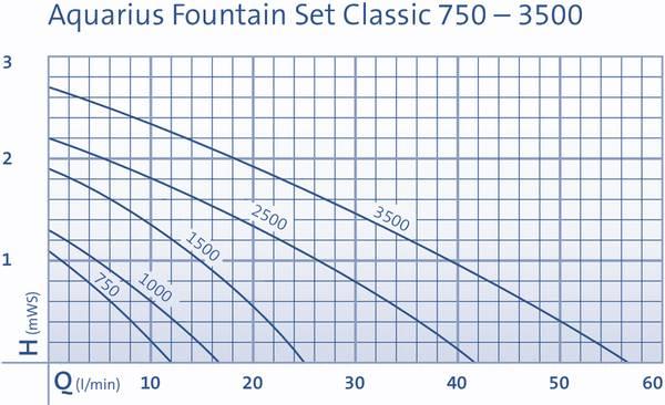AQUARIUS FONTENESETT 2500 (3 DYSER)