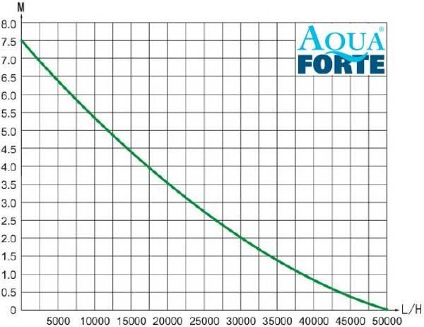 AQUA FORTE PRIME VARIO 50000 PUMPE