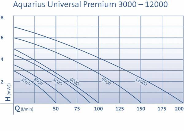 AQUARIUS UNIVERSAL PREMIUM 9000