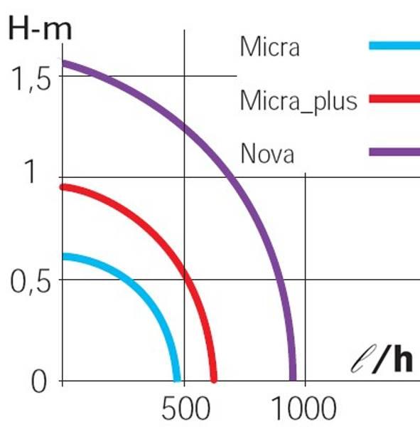 PUMPE SICCE  MICRA 0,4 FOR VANNORNAMENTER /AKVARIUM
