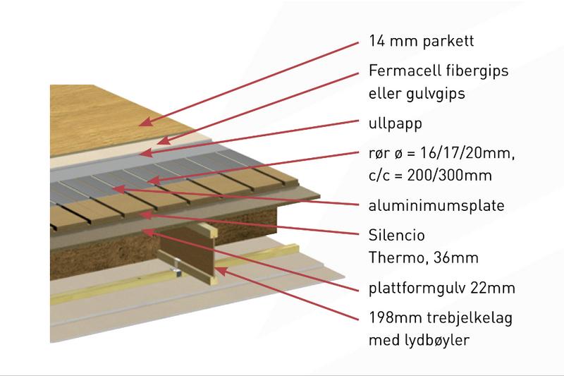 Silencio Thermo 24mm 16/200mm